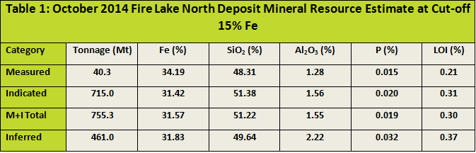 Table 1 Oct 2014 FLN Deposit Mineral Resource Estimate