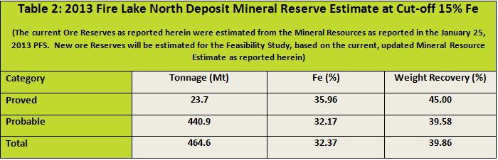 Table 2 2013 FLN Deposit Mineral Reserve Estimate